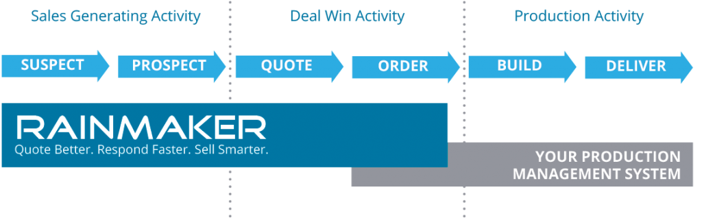 rainmaker-customer-lifecycle
